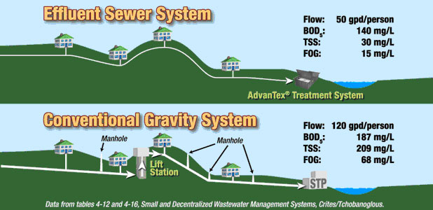 Multi family wastewater and effluent sewer systems for Gravity septic system design